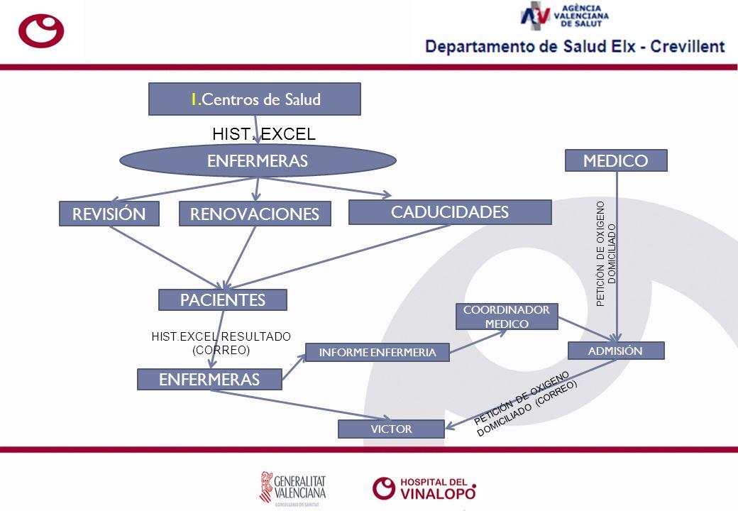 1.Centros de Salud RENOVACIONES ENFERMERAS REVISIÓN CADUCIDADES