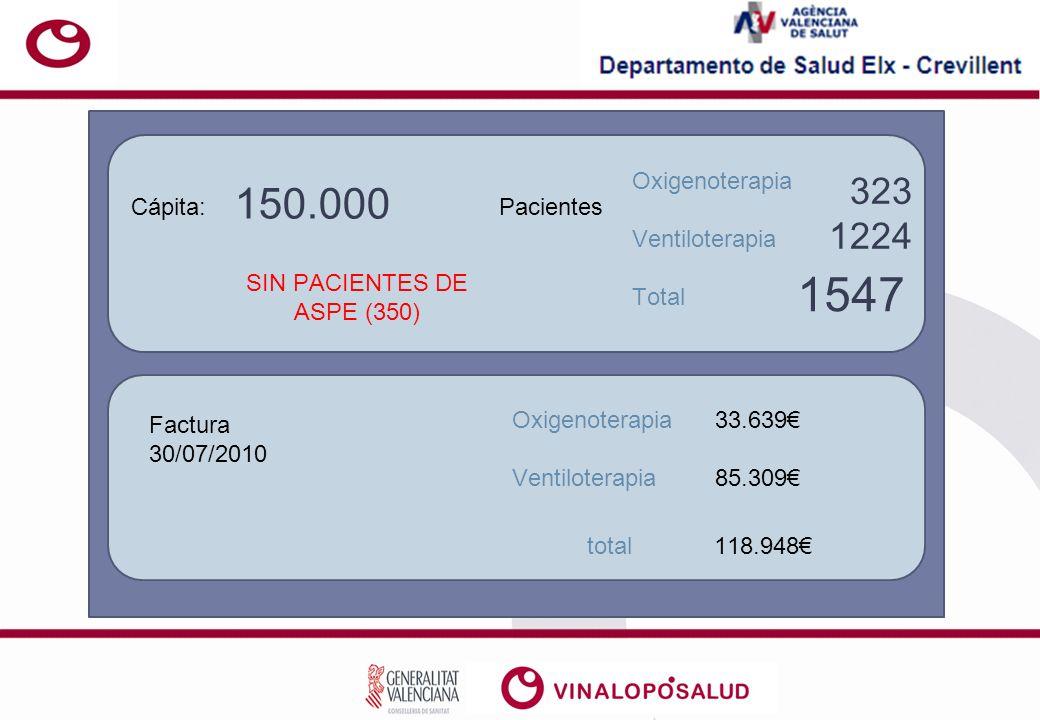 SIN PACIENTES DE ASPE (350)