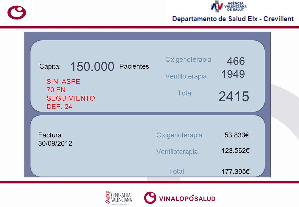 2415 150.000 466 1949 Oxigenoterapia Ventiloterapia Cápita: Pacientes