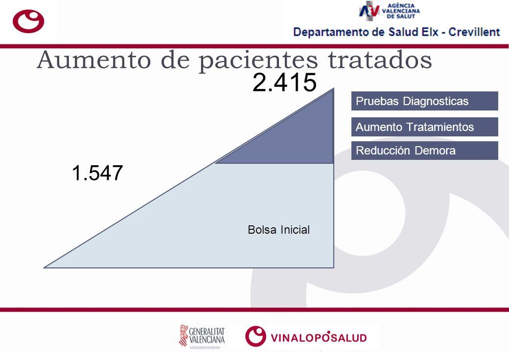 Aumento de pacientes tratados