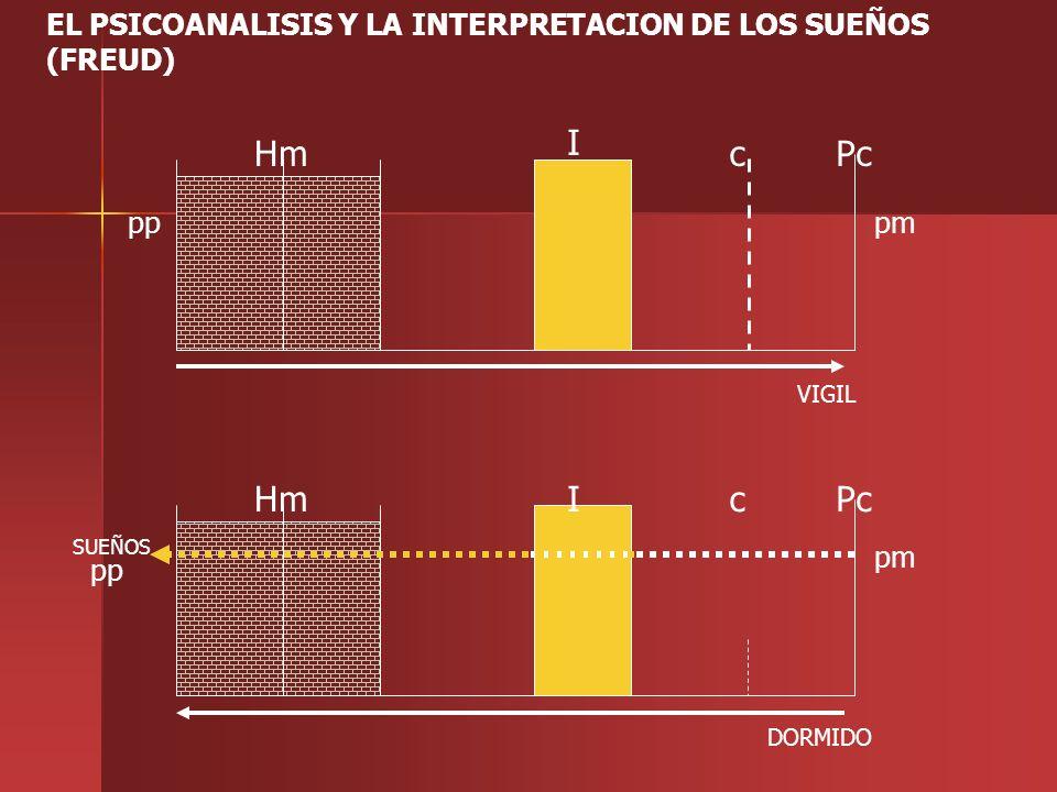 EL PSICOANALISIS Y LA INTERPRETACION DE LOS SUEÑOS (FREUD)