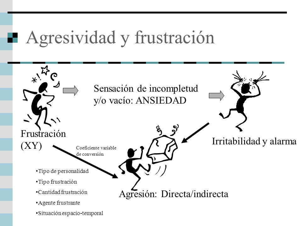 Agresividad y frustración
