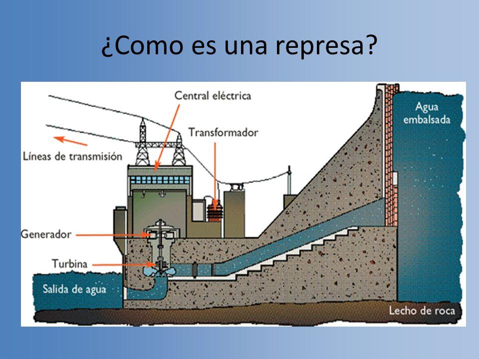 Energia En Argentina Represa Hidraulica Ppt Video