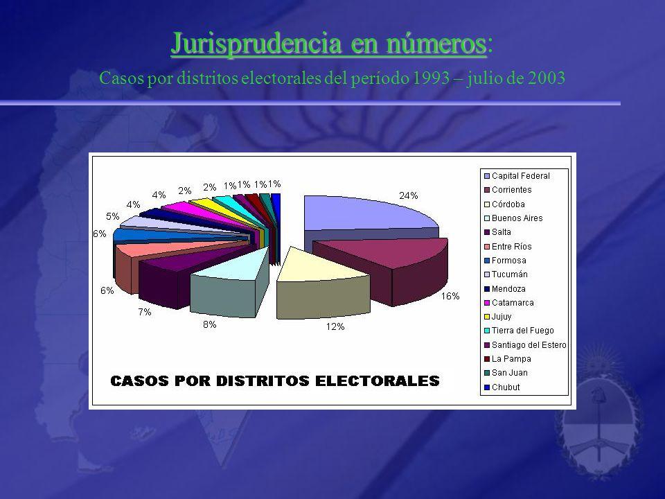 Jurisprudencia en números: Casos por distritos electorales del período 1993 – julio de 2003