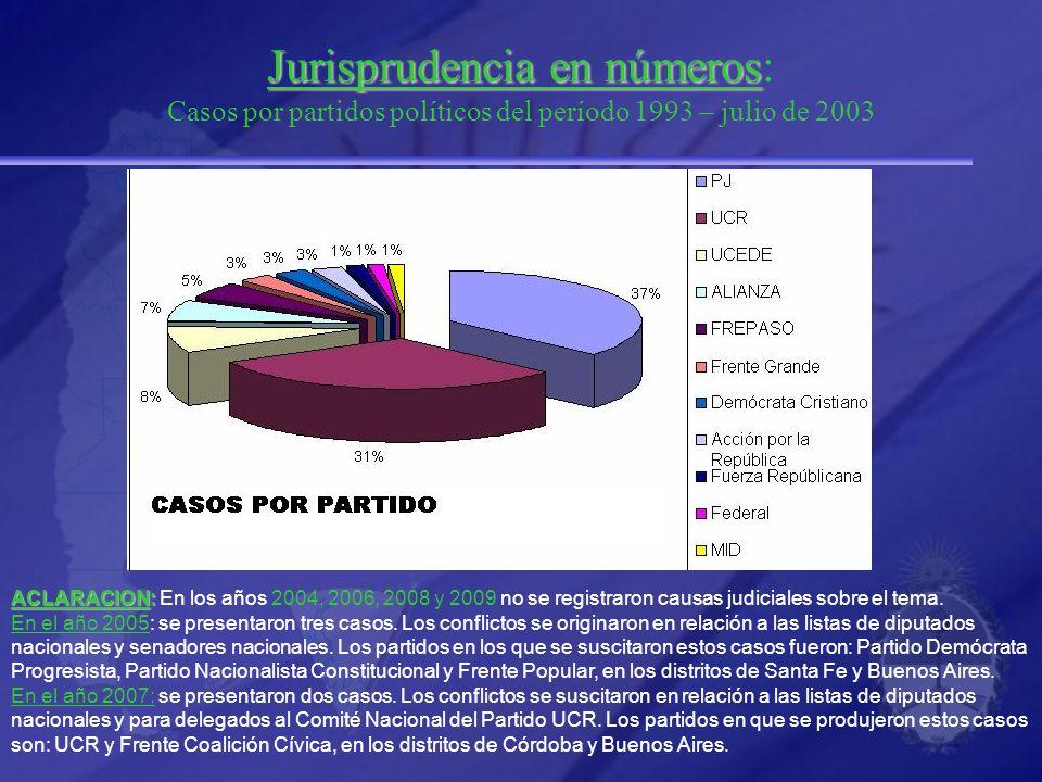 Jurisprudencia en números: Casos por partidos políticos del período 1993 – julio de 2003