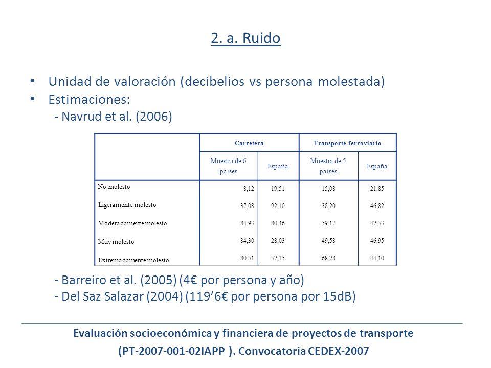 2. a. Ruido Unidad de valoración (decibelios vs persona molestada)