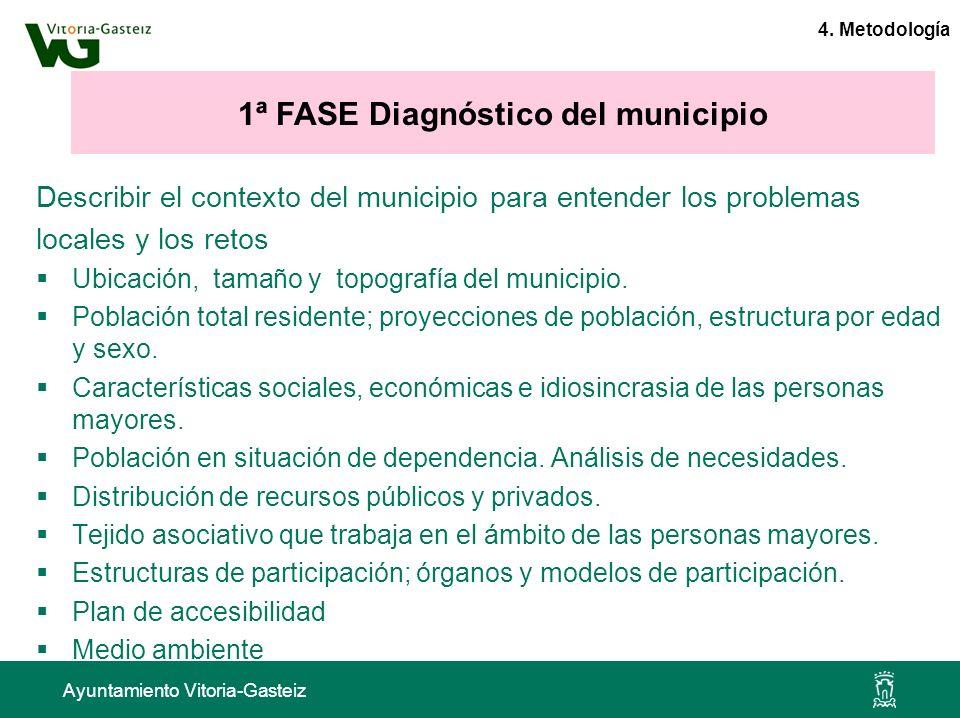 1ª FASE Diagnóstico del municipio