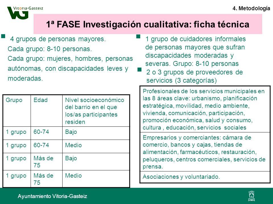 1ª FASE Investigación cualitativa: ficha técnica