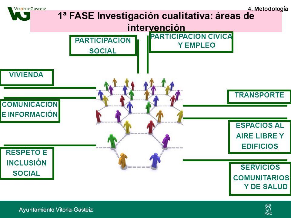 1ª FASE Investigación cualitativa: áreas de intervención