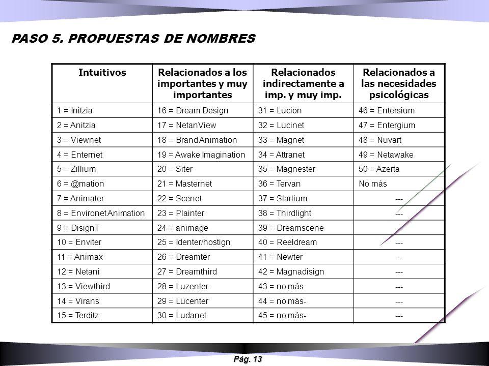 PASO 5. PROPUESTAS DE NOMBRES