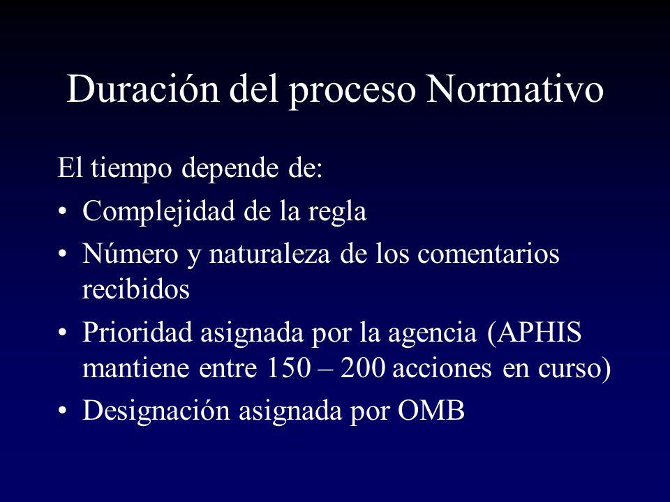 Duración del proceso Normativo