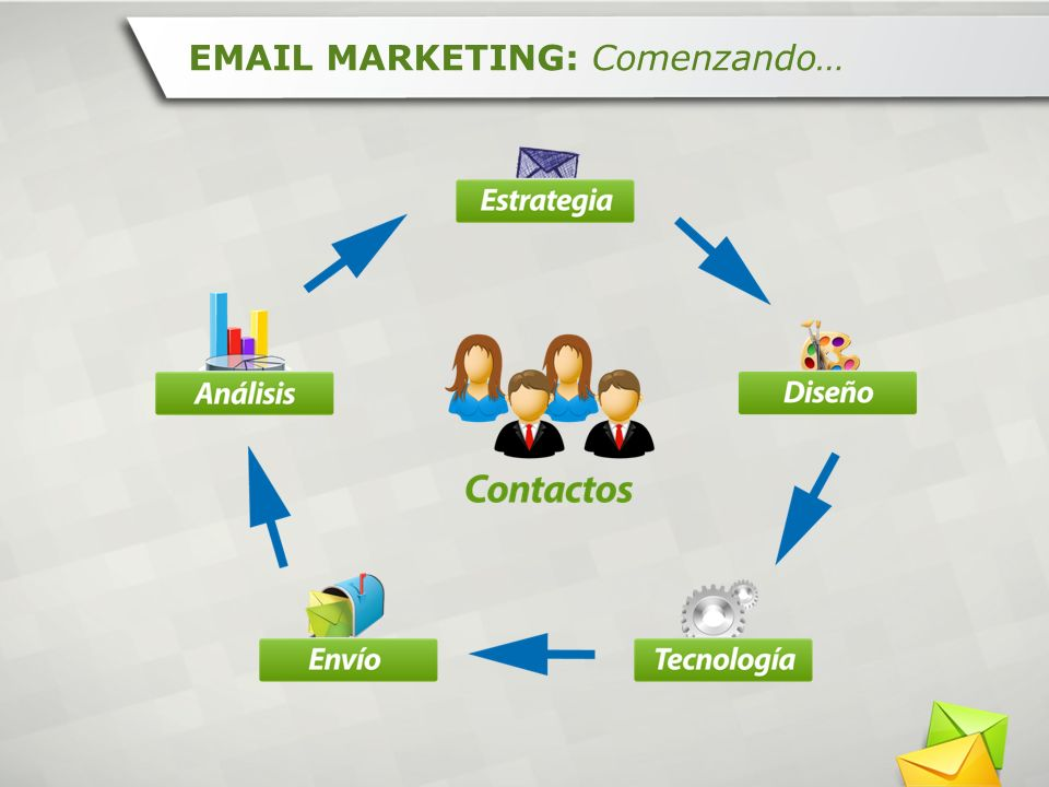 EMAIL MARKETING: Comenzando…