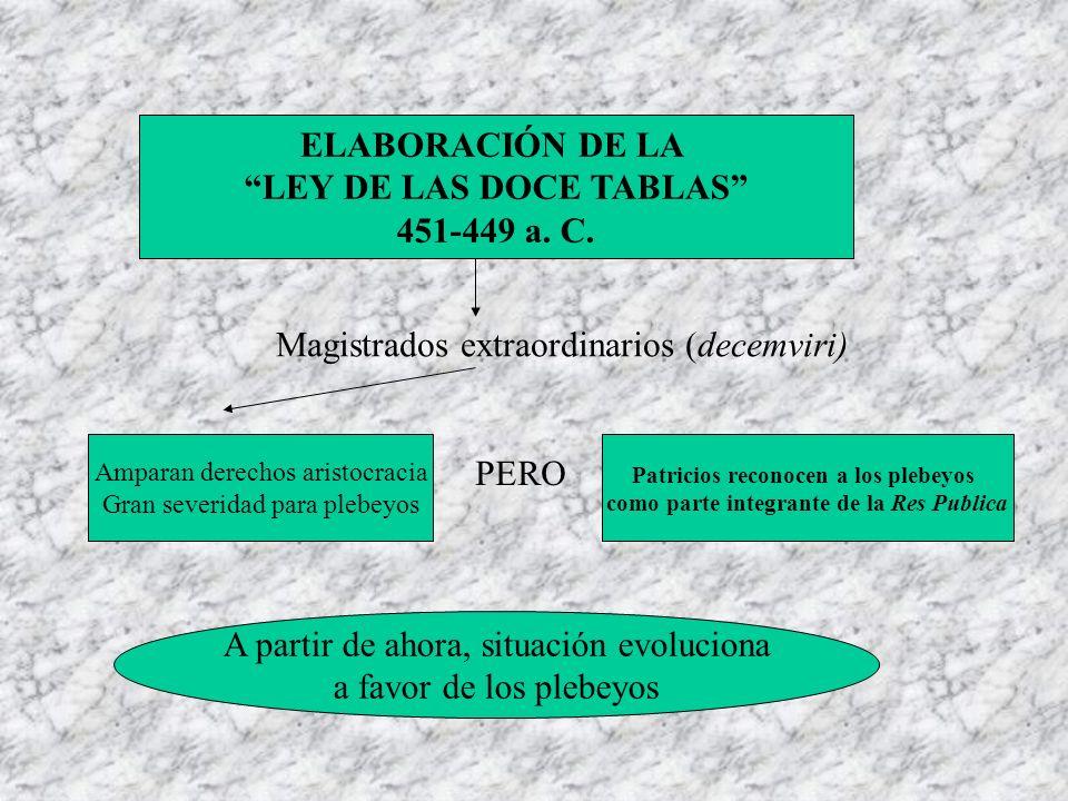 ELABORACIÓN DE LA LEY DE LAS DOCE TABLAS 451-449 a. C.