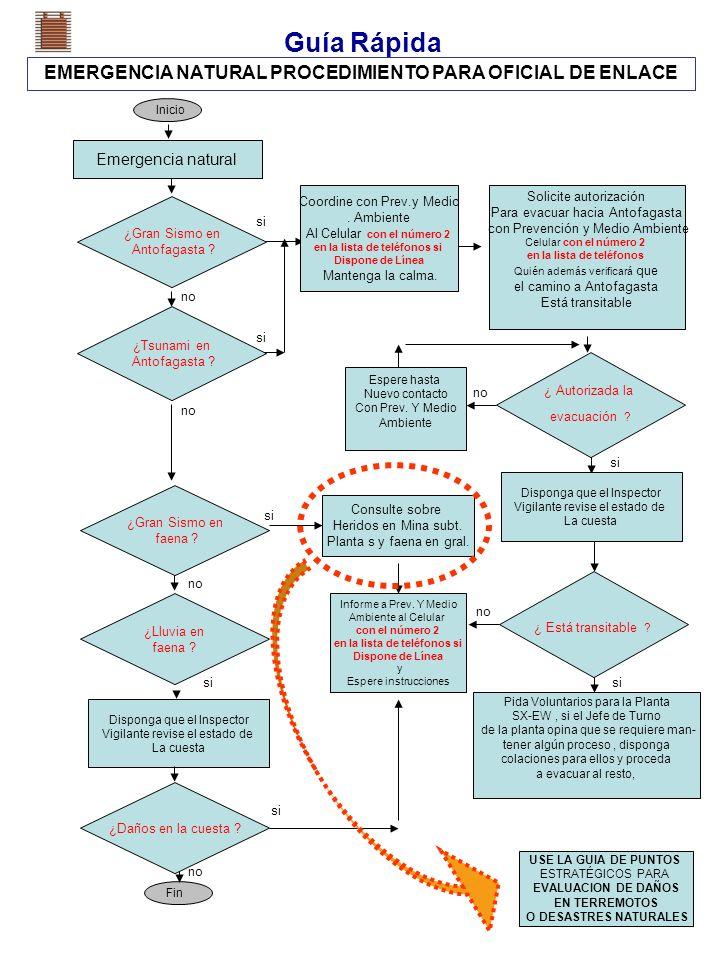 Guía Rápida EMERGENCIA NATURAL PROCEDIMIENTO PARA OFICIAL DE ENLACE