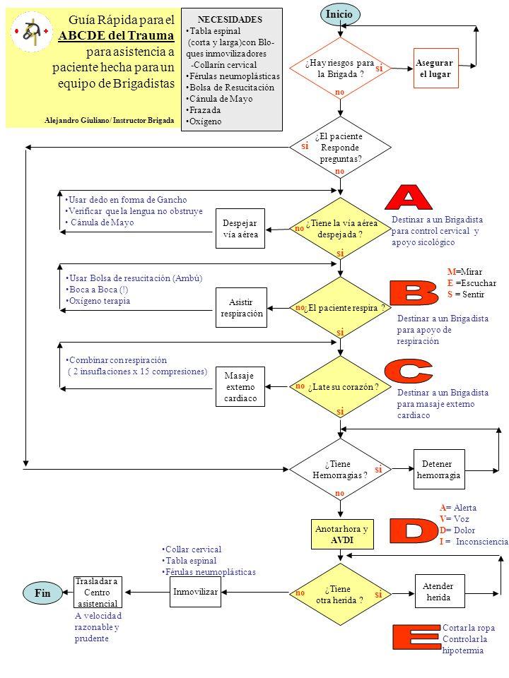 A B C D E Guía Rápida para el ABCDE del Trauma para asistencia a