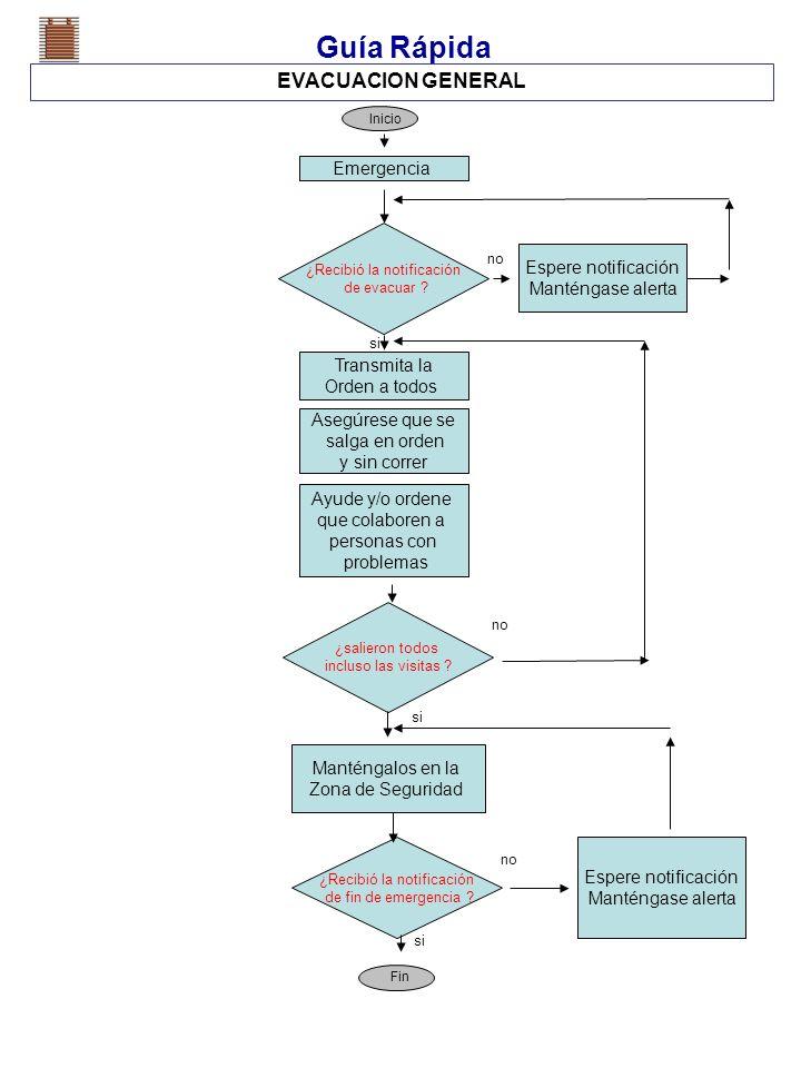 Guía Rápida EVACUACION GENERAL Emergencia Espere notificación