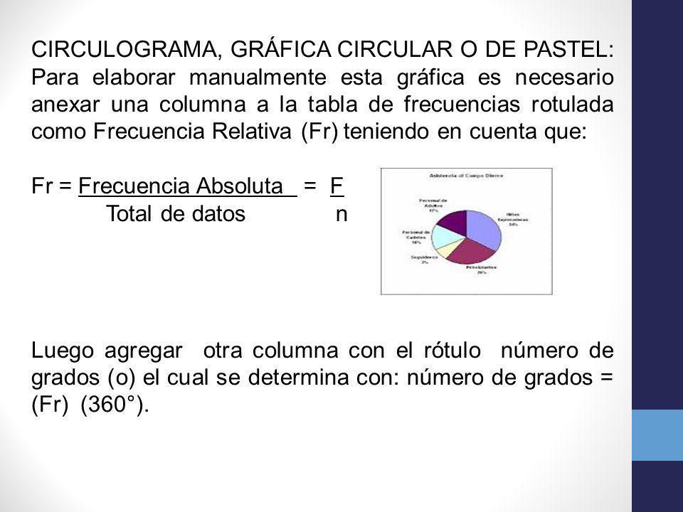 CIRCULOGRAMA, GRÁFICA CIRCULAR O DE PASTEL: Para elaborar manualmente esta gráfica es necesario anexar una columna a la tabla de frecuencias rotulada como Frecuencia Relativa (Fr) teniendo en cuenta que: