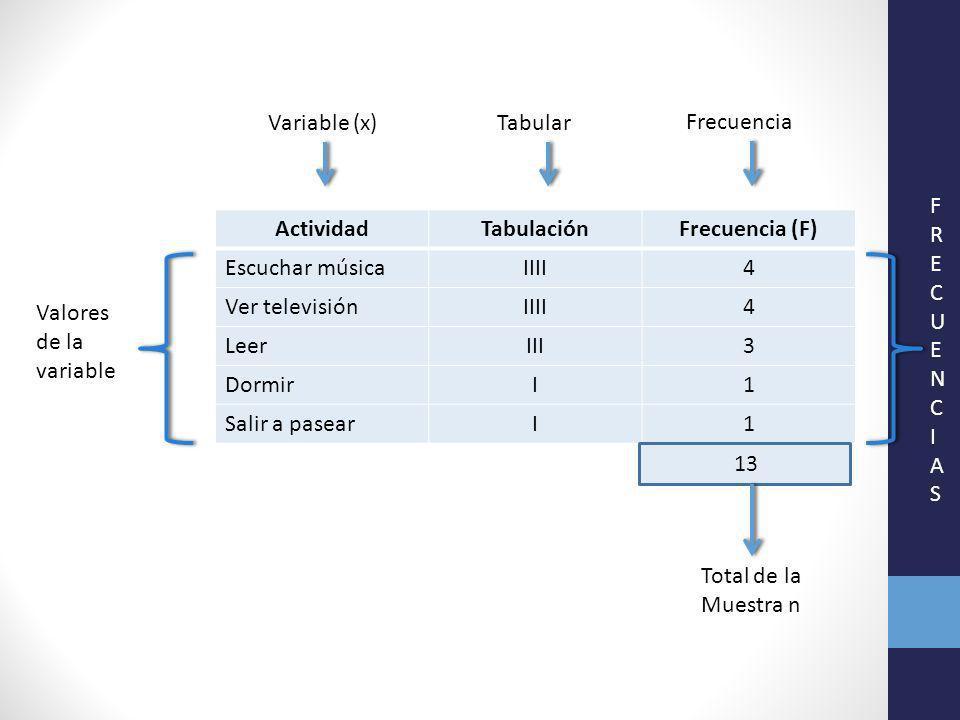 Variable (x) Tabular. Frecuencia. F. R. E. C. U. N. I. A. S. Actividad. Tabulación. Frecuencia (F)