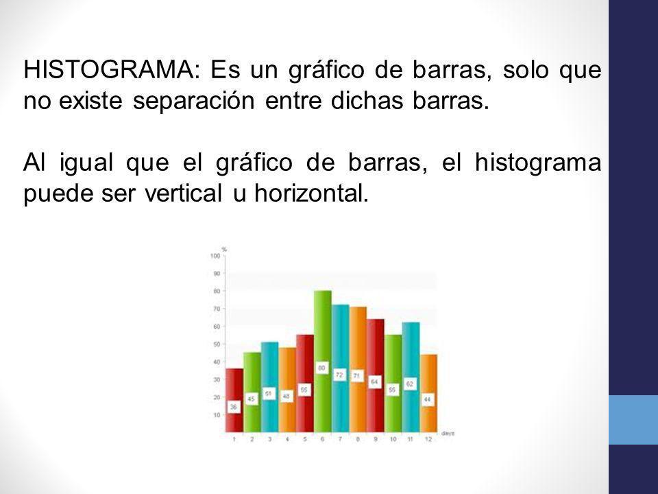 HISTOGRAMA: Es un gráfico de barras, solo que no existe separación entre dichas barras.