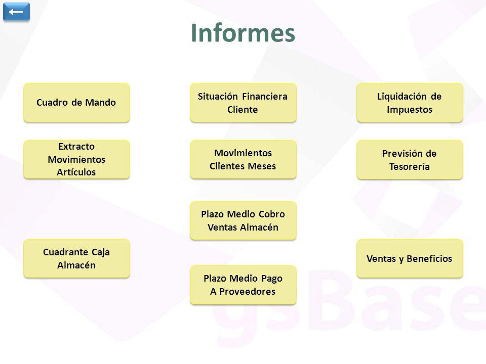 Informes ← Cuadro de Mando Situación Financiera Cliente