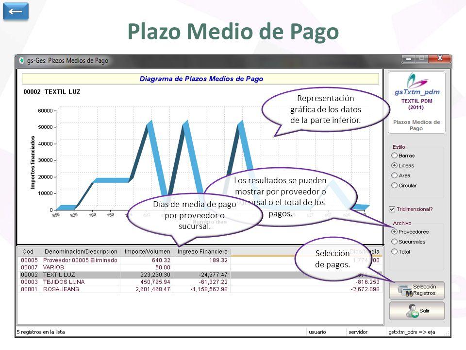 ← Plazo Medio de Pago. Representación gráfica de los datos de la parte inferior.