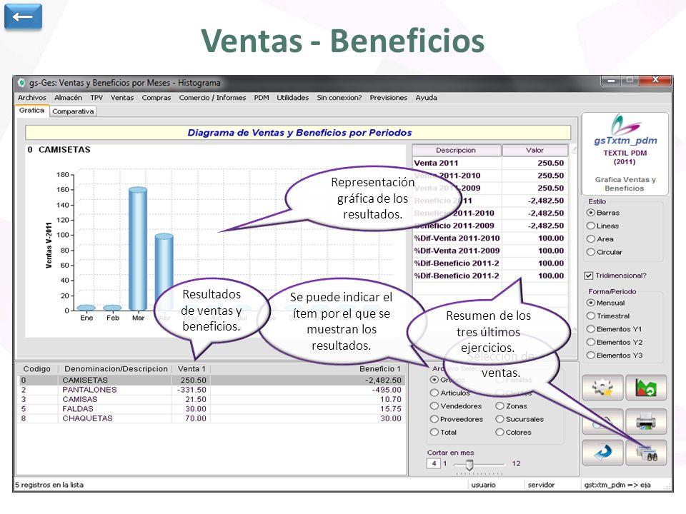 Ventas - Beneficios ← Representación gráfica de los resultados.
