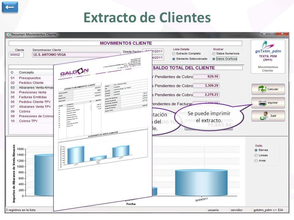 ← Extracto de Clientes. El detalle se puede mostrar numérica o gráficamente. Se indica el cliente y el rango de fechas para obtener el extracto.