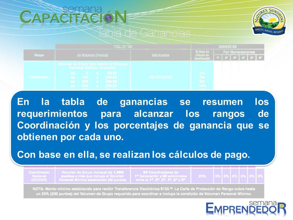 En la tabla de ganancias se resumen los requerimientos para alcanzar los rangos de Coordinación y los porcentajes de ganancia que se obtienen por cada uno.