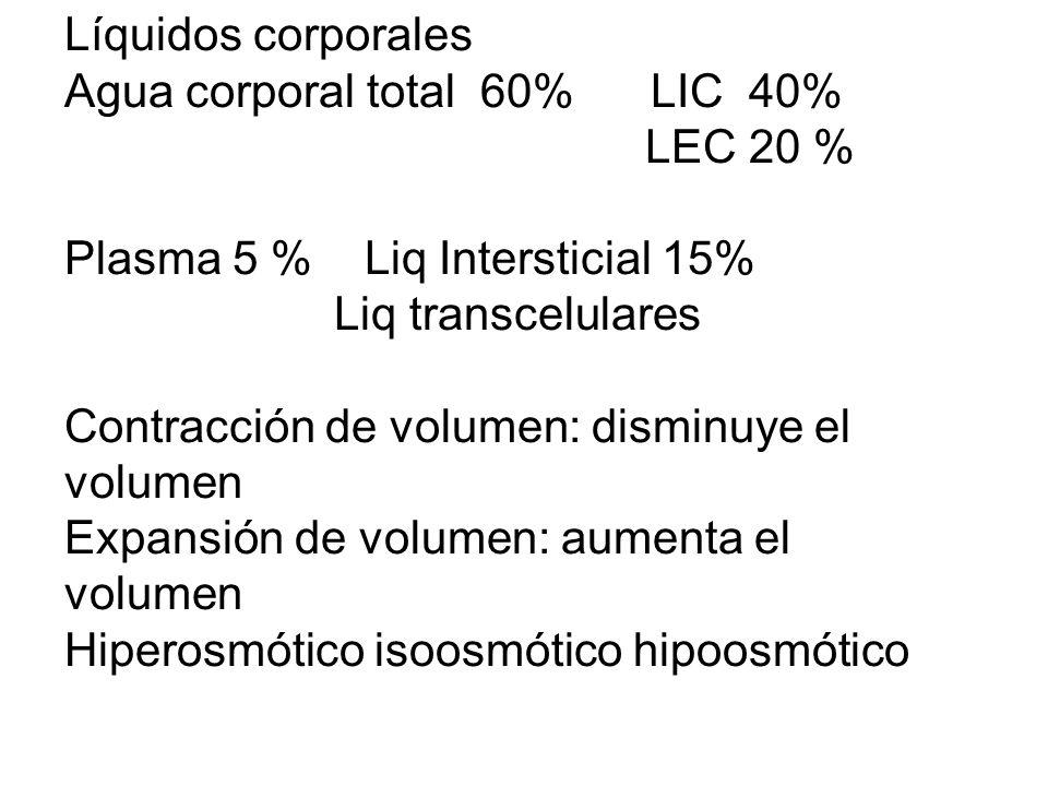 Líquidos corporales Agua corporal total 60% LIC 40% LEC 20 % Plasma 5 % Liq Intersticial 15%