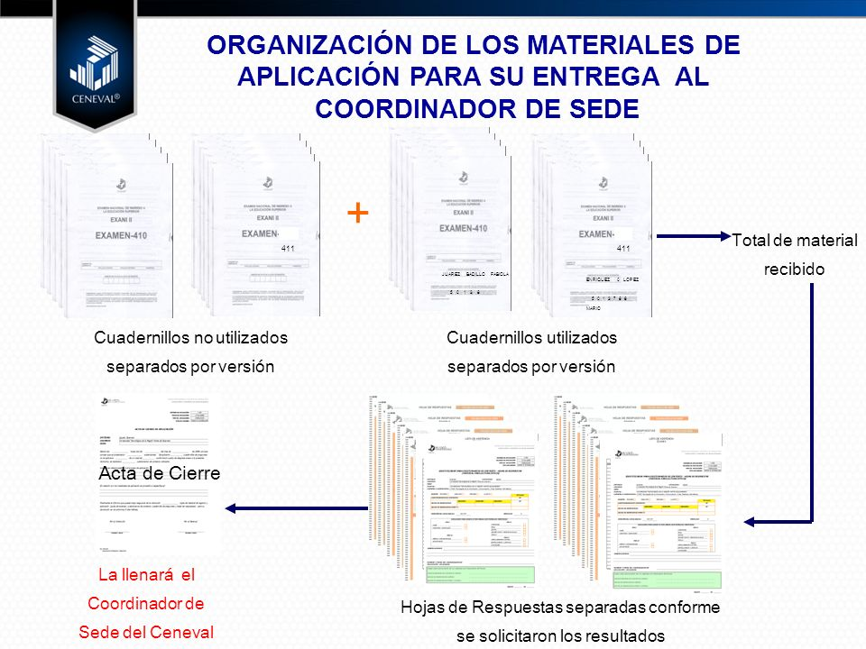 ORGANIZACIÓN DE LOS MATERIALES DE APLICACIÓN PARA SU ENTREGA AL