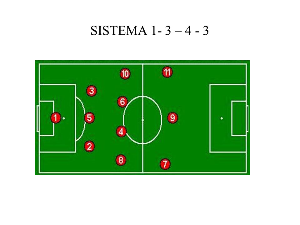SISTEMA 1- 3 – 4 - 3