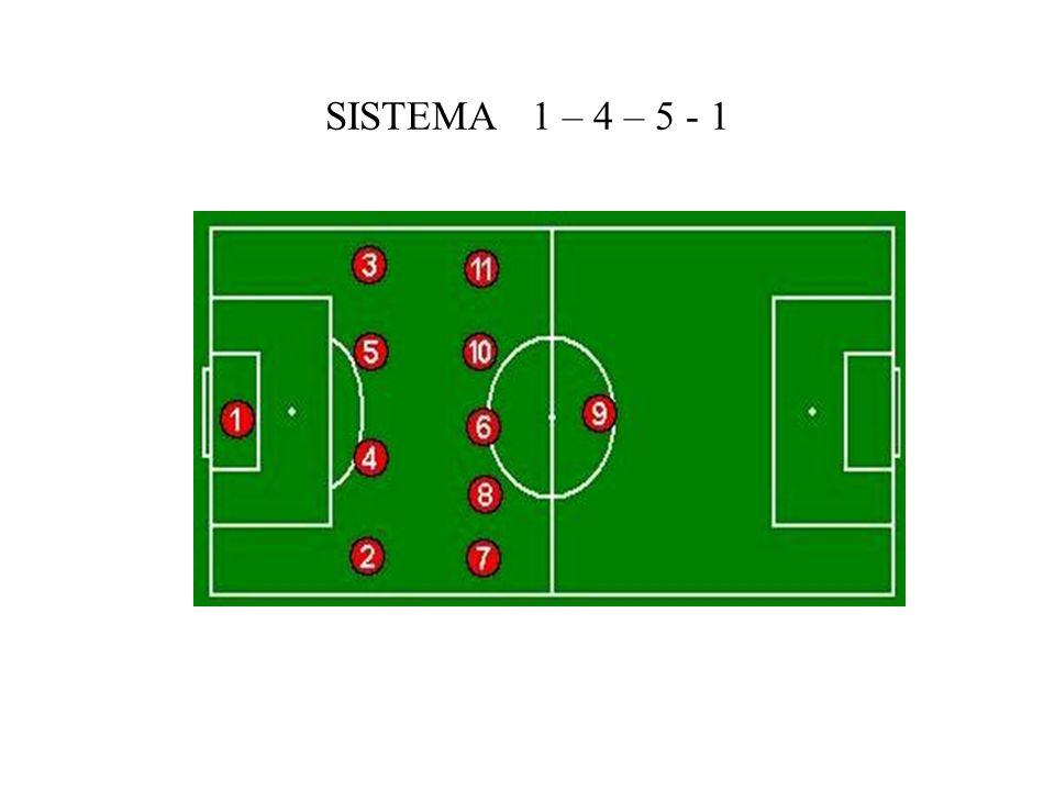SISTEMA 1 – 4 – 5 - 1