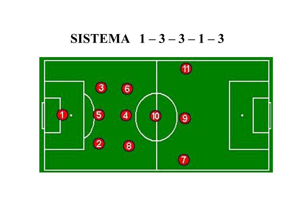 SISTEMA 1 – 3 – 3 – 1 – 3
