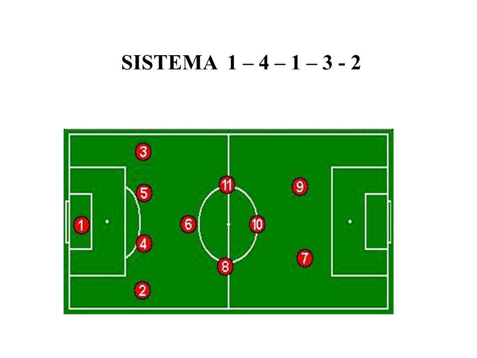 SISTEMA 1 – 4 – 1 – 3 - 2