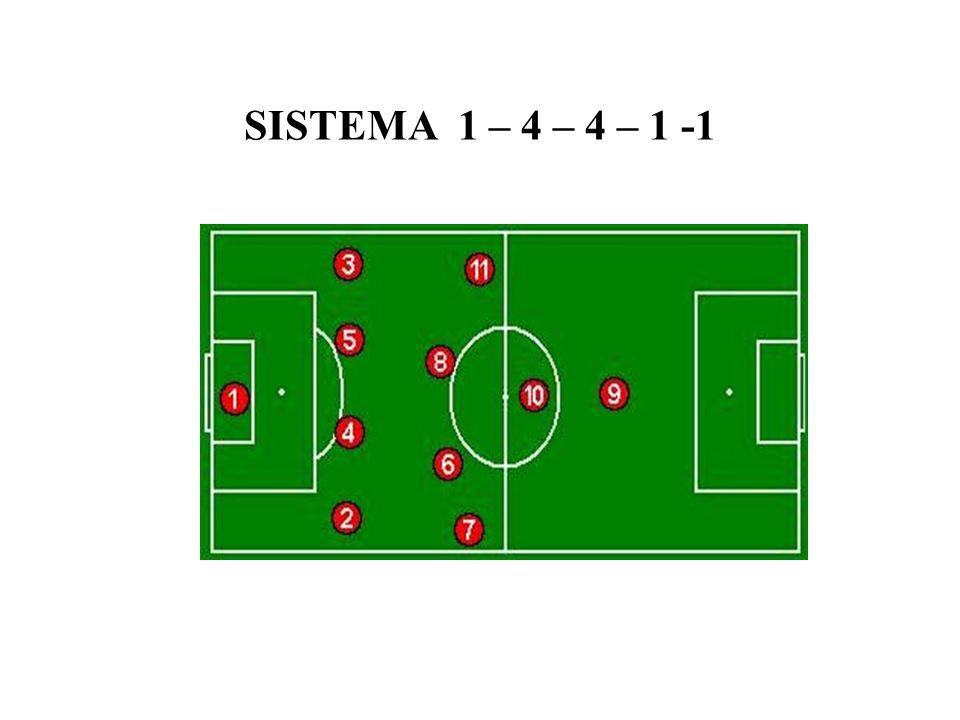 SISTEMA 1 – 4 – 4 – 1 -1