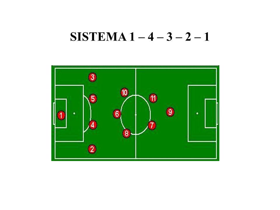 SISTEMA 1 – 4 – 3 – 2 – 1