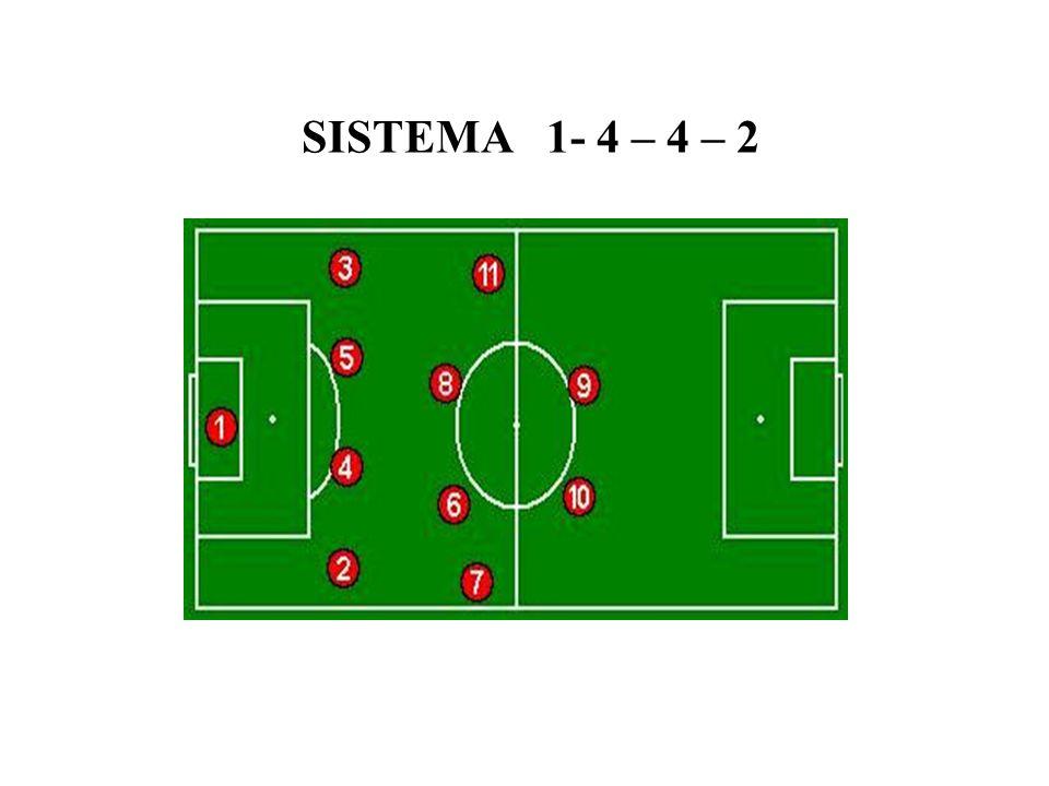 SISTEMA 1- 4 – 4 – 2