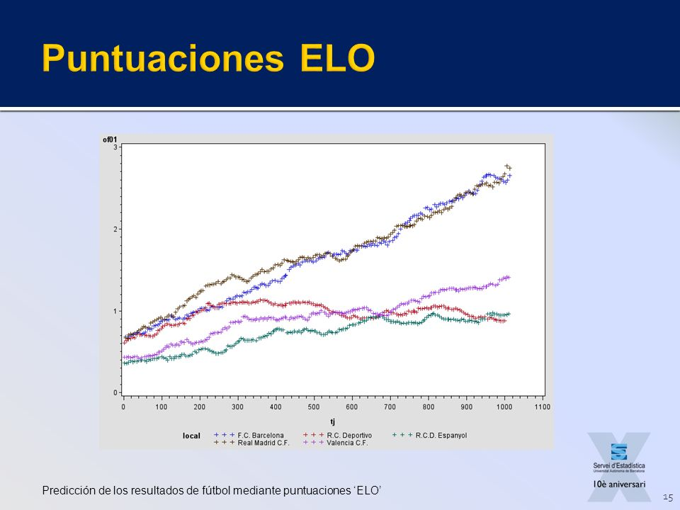 Puntuaciones ELO Predicción de los resultados de fútbol mediante puntuaciones 'ELO'