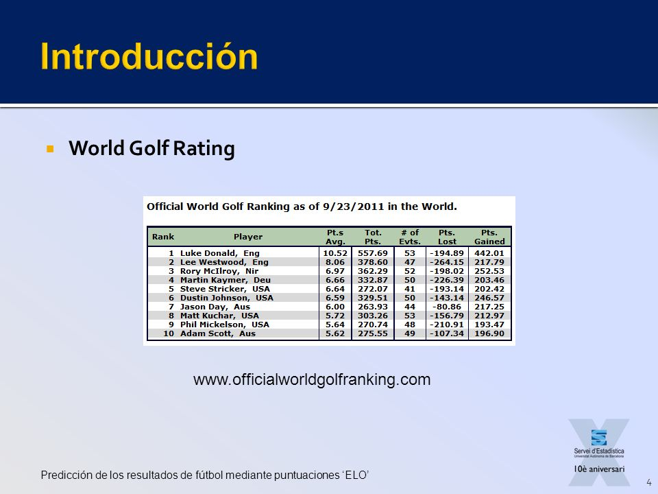 Introducción World Golf Rating www.officialworldgolfranking.com