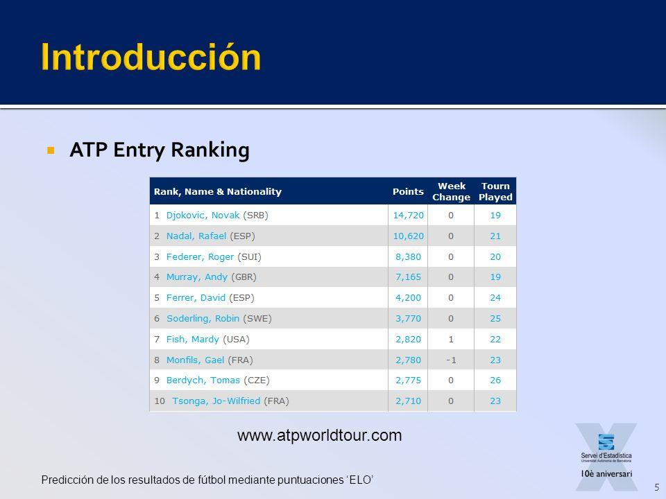 Introducción ATP Entry Ranking www.atpworldtour.com