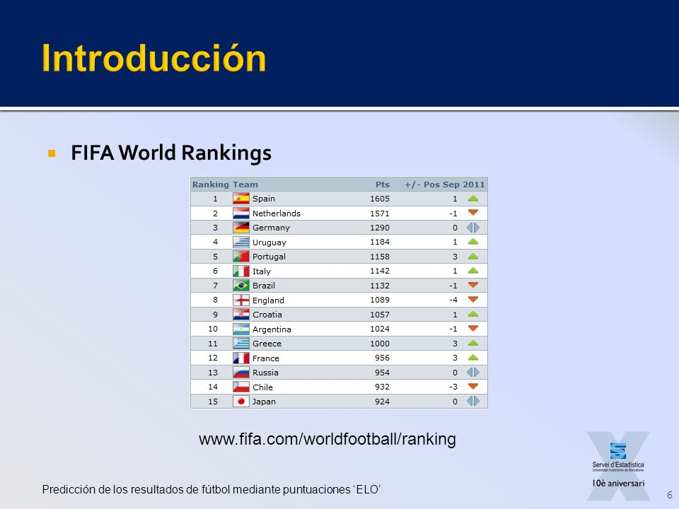 Introducción FIFA World Rankings www.fifa.com/worldfootball/ranking
