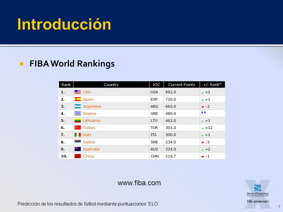 Introducción FIBA World Rankings www.fiba.com
