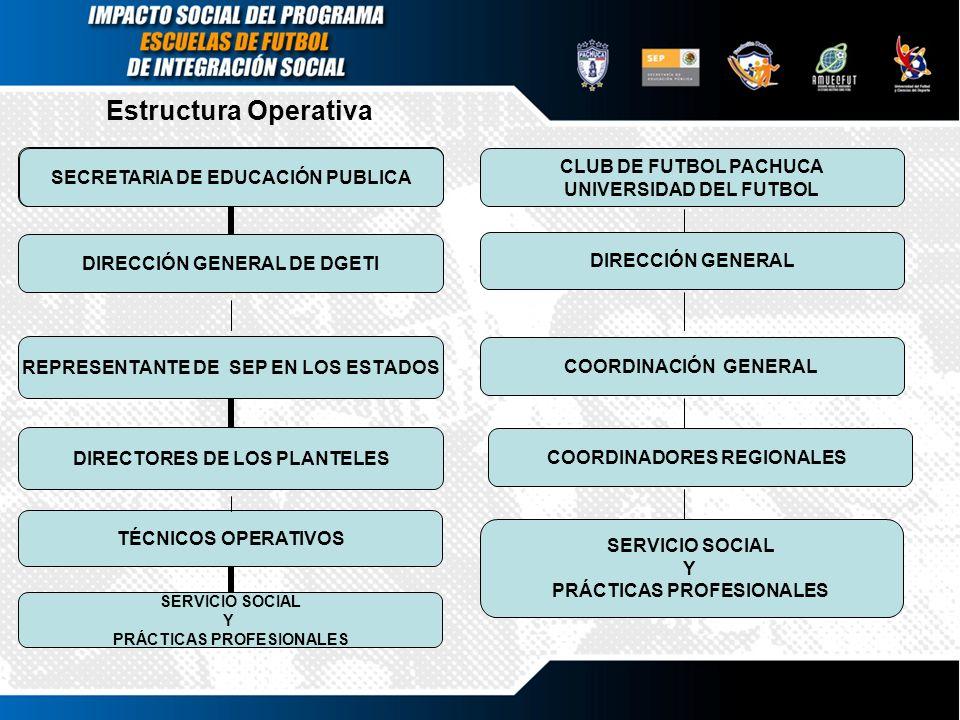 Estructura Operativa CLUB DE FUTBOL PACHUCA