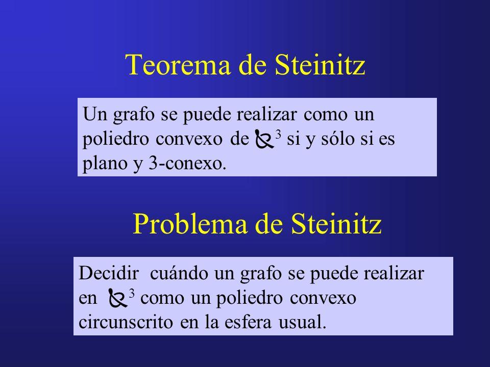 Teorema de Steinitz Problema de Steinitz