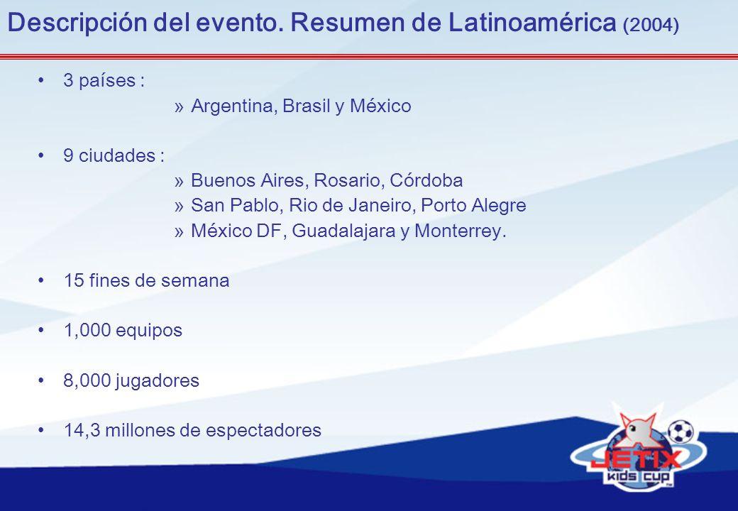 Descripción del evento. Resumen de Latinoamérica (2004)