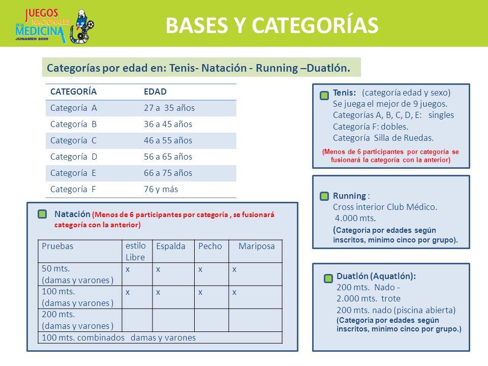 BASES Y CATEGORÍAS Categorías por edad en: Tenis- Natación - Running –Duatlón. CATEGORÍA. EDAD. Categoría A.