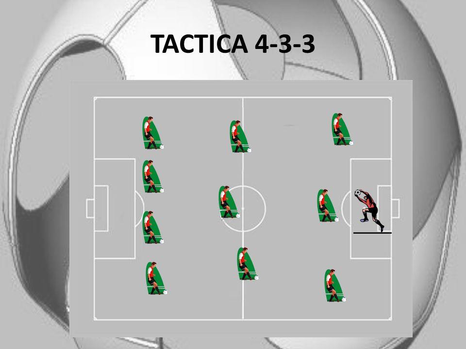 TACTICA 4-3-3