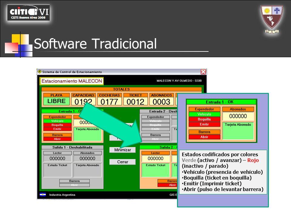 Software Tradicional Estados codificados por colores Verde (activo / avanzar) – Rojo (inactivo / parado)
