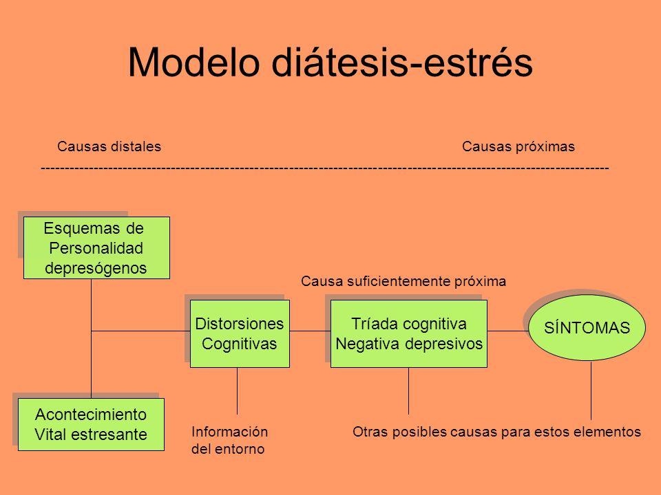 Modelo diátesis-estrés