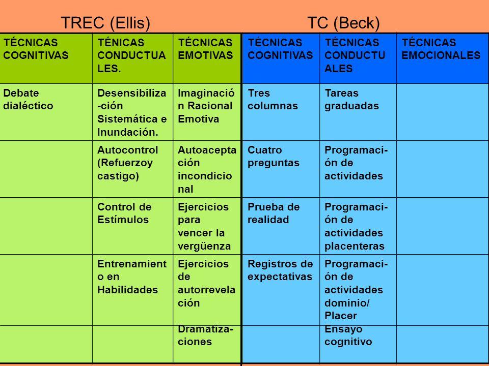TREC (Ellis) TC (Beck) TÉCNICAS COGNITIVAS TÉNICAS CONDUCTUALES.
